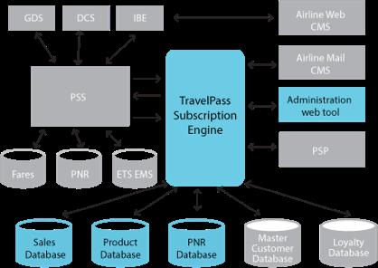 TravelPass Subscription Engine illustration